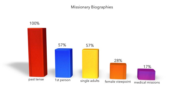 dghdelgado ATDF Missionary Bios.png