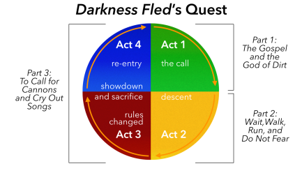 dghdelgado ATDF proposal Quest circle.png