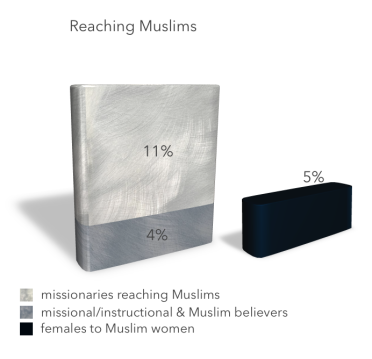 Reaching Muslims.png