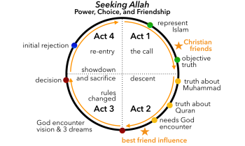 Seeking Allah quest.png